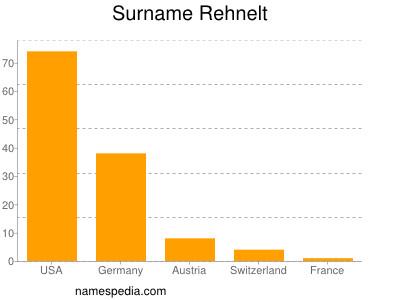 Familiennamen Rehnelt