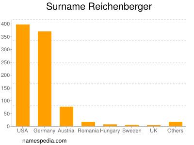 Surname Reichenberger