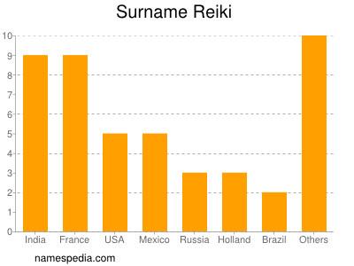 Surname Reiki
