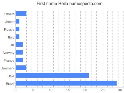 prenom Reila