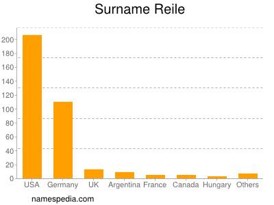 Surname Reile