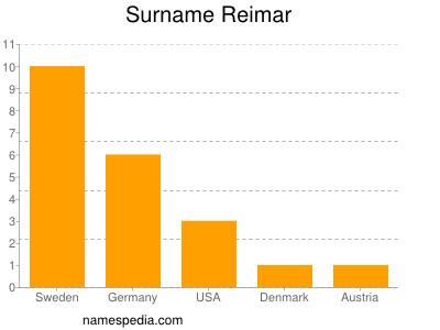 Surname Reimar