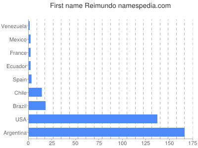 Given name Reimundo