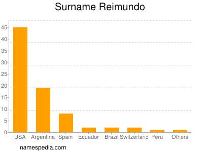 Surname Reimundo