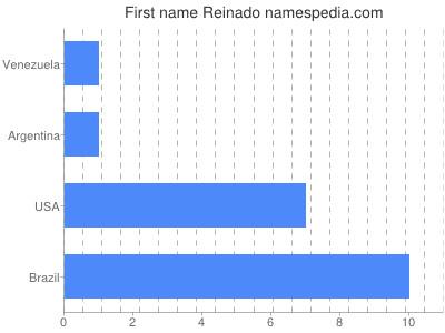 Given name Reinado