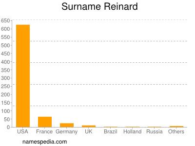 Surname Reinard