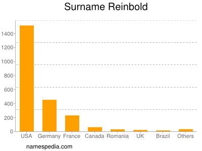 Familiennamen Reinbold