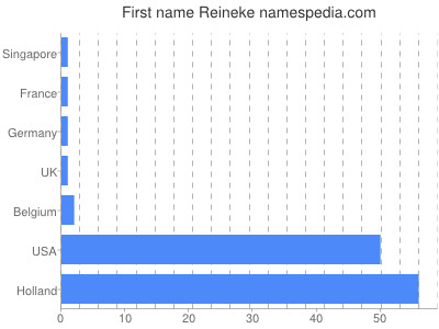 Given name Reineke