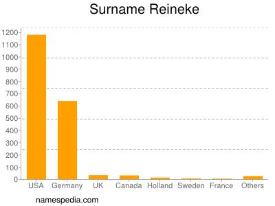 Surname Reineke