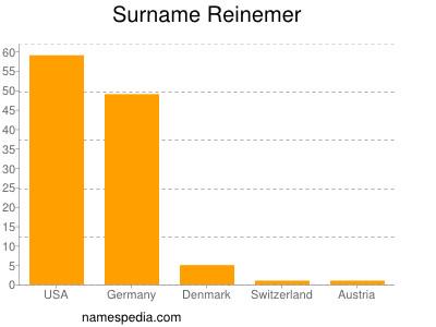 Surname Reinemer