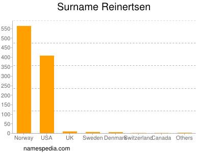Surname Reinertsen