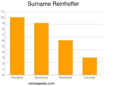 Surname Reinhoffer