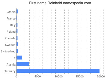 Given name Reinhold
