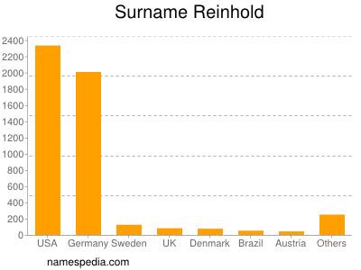 Surname Reinhold