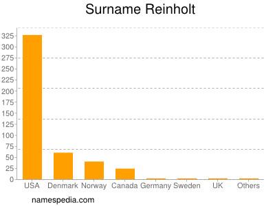 Surname Reinholt