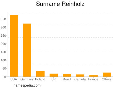 Surname Reinholz
