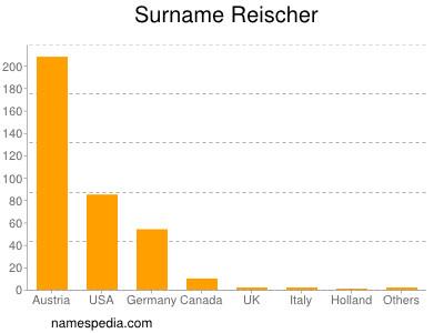 Surname Reischer