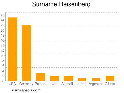 Surname Reisenberg