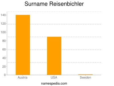 Surname Reisenbichler
