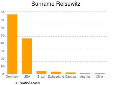 Surname Reisewitz