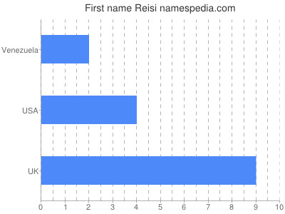 Given name Reisi