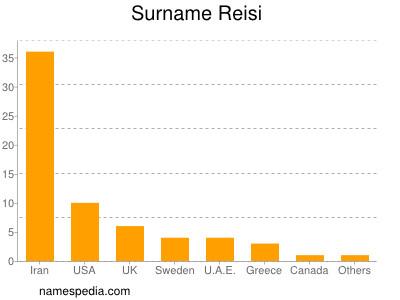 Surname Reisi