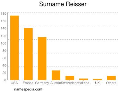 Surname Reisser