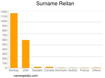 Surname Reitan