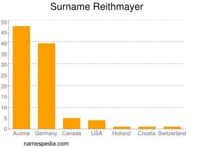 Surname Reithmayer