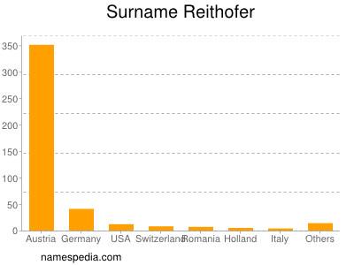 Surname Reithofer