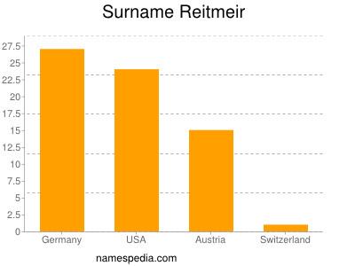 Surname Reitmeir