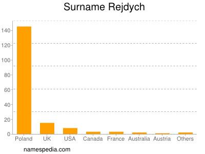 Surname Rejdych