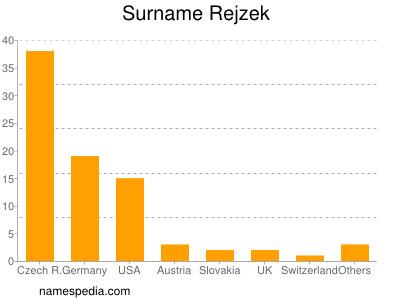 Surname Rejzek