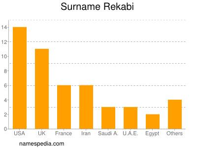 Surname Rekabi