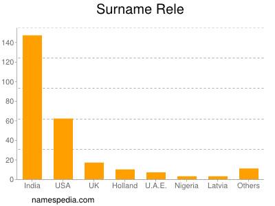 Surname Rele