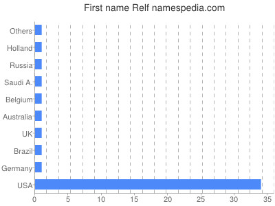 Given name Relf