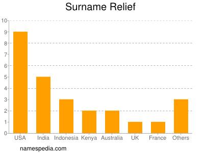 Surname Relief