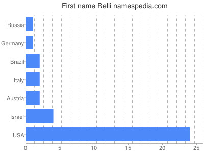 Given name Relli