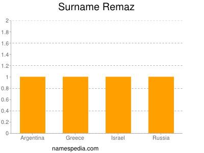 Familiennamen Remaz