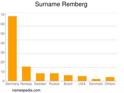 Surname Remberg