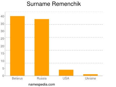 Surname Remenchik