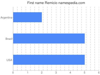 Given name Remicio