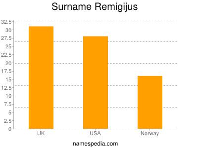 Surname Remigijus
