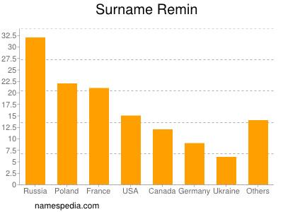 Surname Remin