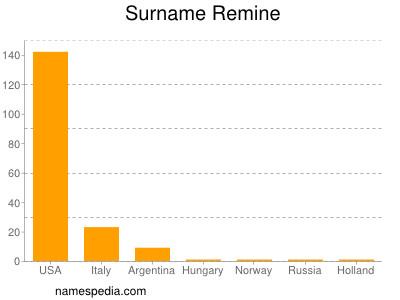 Familiennamen Remine
