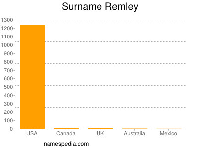 Surname Remley