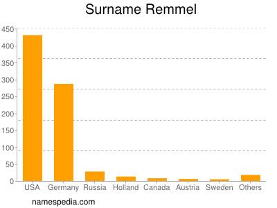 Surname Remmel