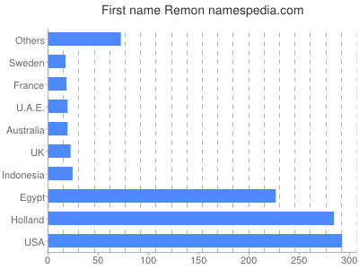 Given name Remon
