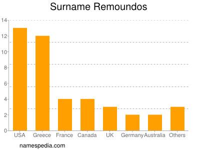 Surname Remoundos
