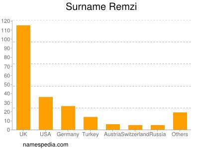 Surname Remzi